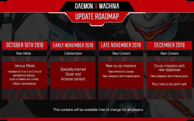 DAEMON X MACHINA para Nintendo Switch recibe nuevo modo de juego